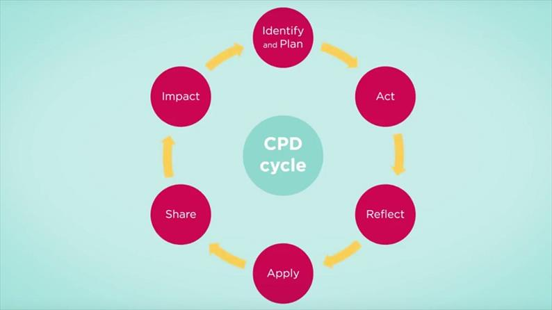 CPD cycle video still